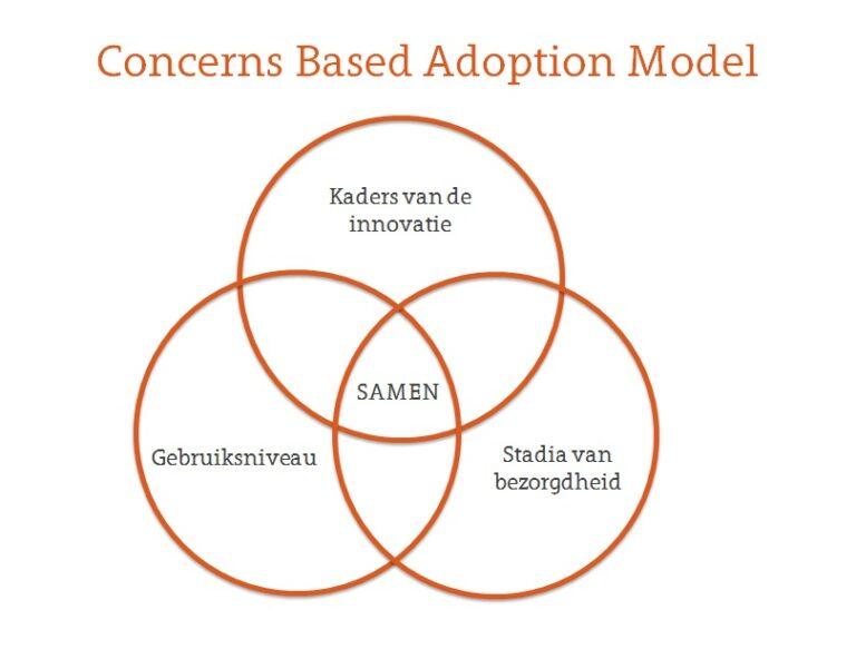Veranderingstrajecten in het onderwijs: 7 stadia van bezorgdheid