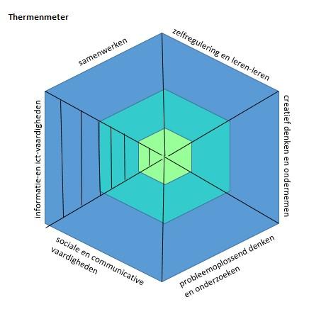 Innovatief onderwijsconcept: Nieuwe Thermen