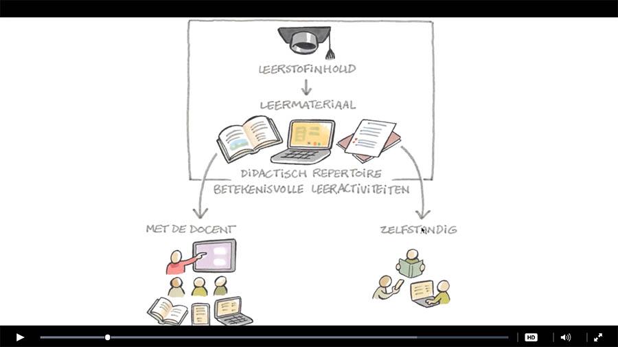 blended learning - michel van ast