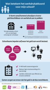 werkdruk verminderen in het onderwijs