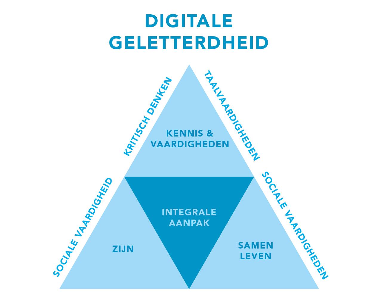 digitale geletterdheid volgens Kennisnet