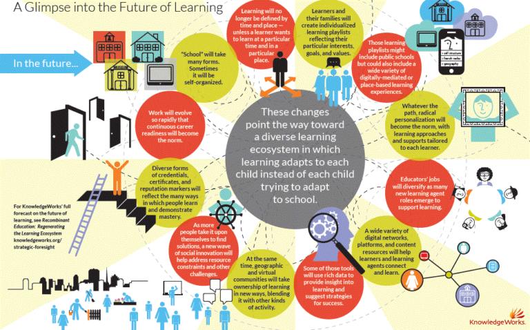 De toekomst van het leren